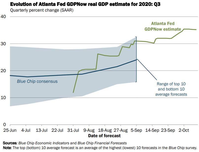 Atlanta Fed Forecasts 32% Growth for U.S. 3rd Quarter of 2020