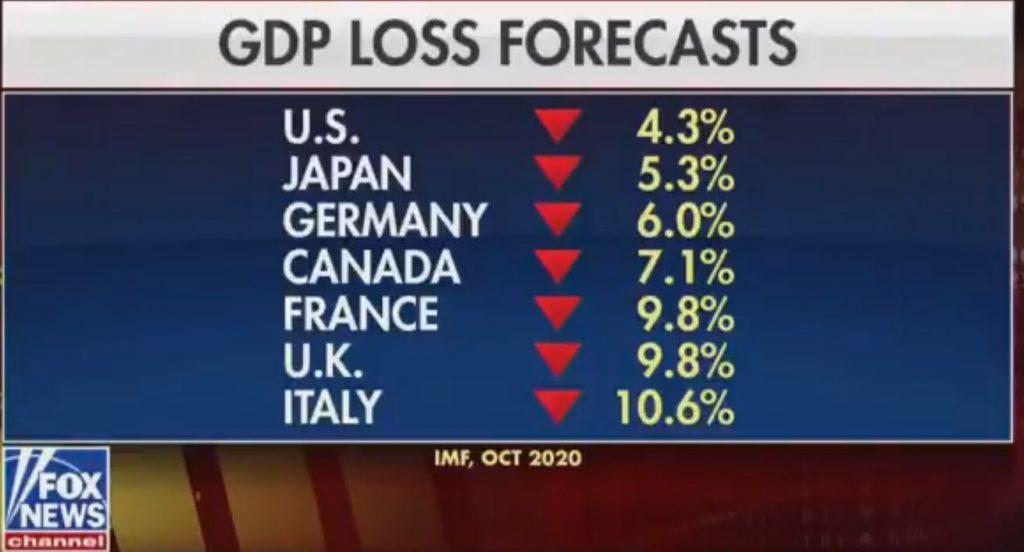 GDP Loss Forecasts from the International Monetary Fund Organization