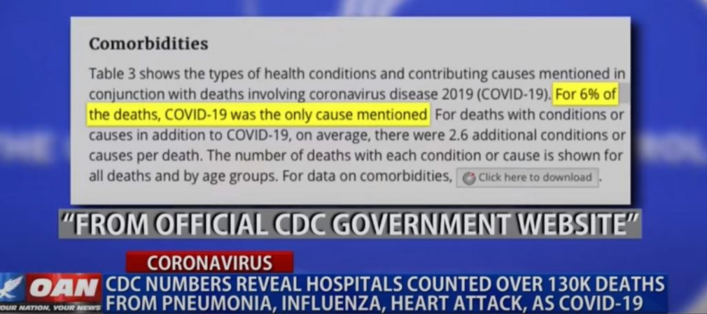 6% of CDC Covid-19 Deaths were from Covid-19 Alone
