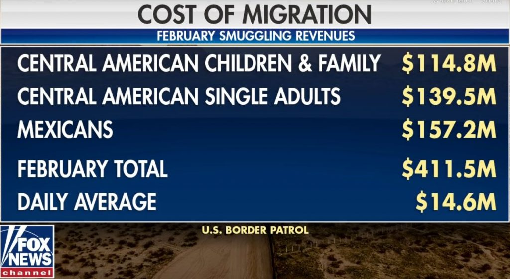 Human Trafficking across the U.S.-Mexico Borders a $14.6M a day business
